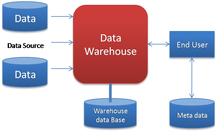 data warehousing and current trends In order to discover trends in business  and reflects the current state of each figure 1-4 architecture of a data warehouse with a staging area and data marts.